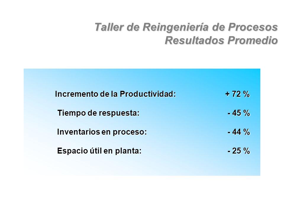 Taller de Reingeniería de Procesos Resultados Promedio Incremento de la Productividad: + 72 % Tiempo de respuesta: - 45 % Tiempo de respuesta: - 45 % Inventarios en proceso: - 44 % Inventarios en proceso: - 44 % Espacio útil en planta: - 25 % Espacio útil en planta: - 25 % INFORMACIÓN AL 31 DE DICIEMBRE 03