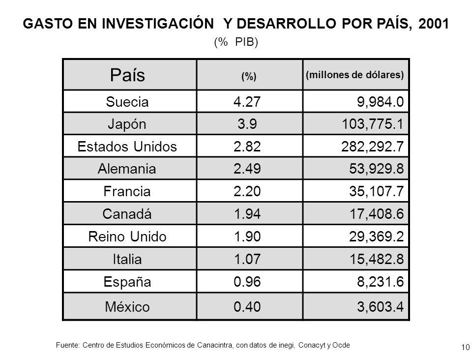 País (%) (millones de dólares) Suecia4.279,984.0 Japón3.9103,775.1 Estados Unidos2.82282,292.7 Alemania2.4953,929.8 Francia2.2035,107.7 Canadá1.9417,408.6 Reino Unido1.9029,369.2 Italia1.0715,482.8 España0.968,231.6 México0.40 3,603.4 10 GASTO EN INVESTIGACIÓN Y DESARROLLO POR PAÍS, 2001 (% PIB) Fuente: Centro de Estudios Económicos de Canacintra, con datos de inegi, Conacyt y Ocde