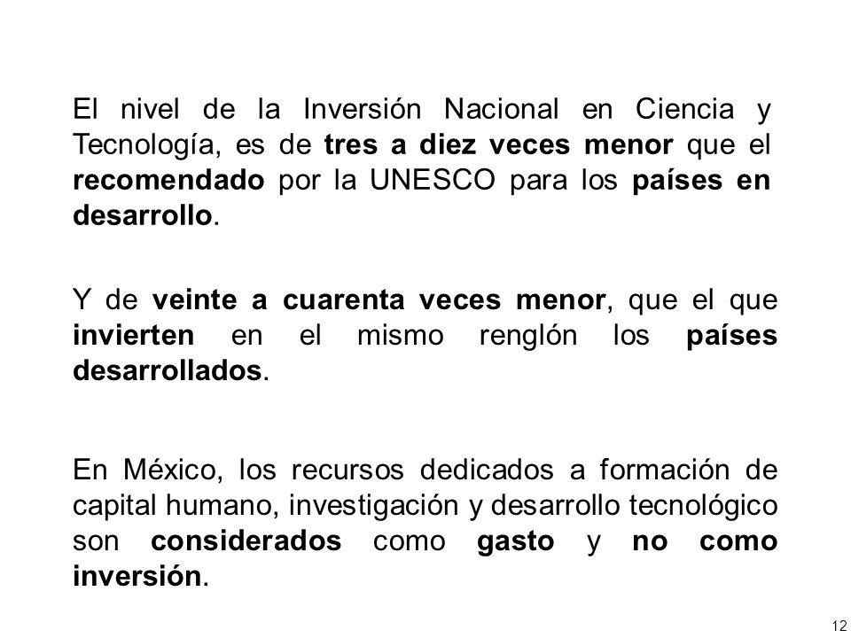 El nivel de la Inversión Nacional en Ciencia y Tecnología, es de tres a diez veces menor que el recomendado por la UNESCO para los países en desarrollo.