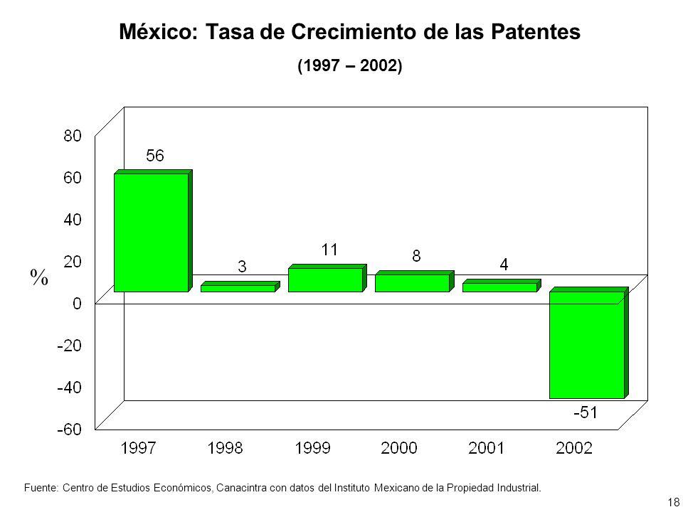 México: Tasa de Crecimiento de las Patentes (1997 – 2002) % Fuente: Centro de Estudios Económicos, Canacintra con datos del Instituto Mexicano de la Propiedad Industrial.