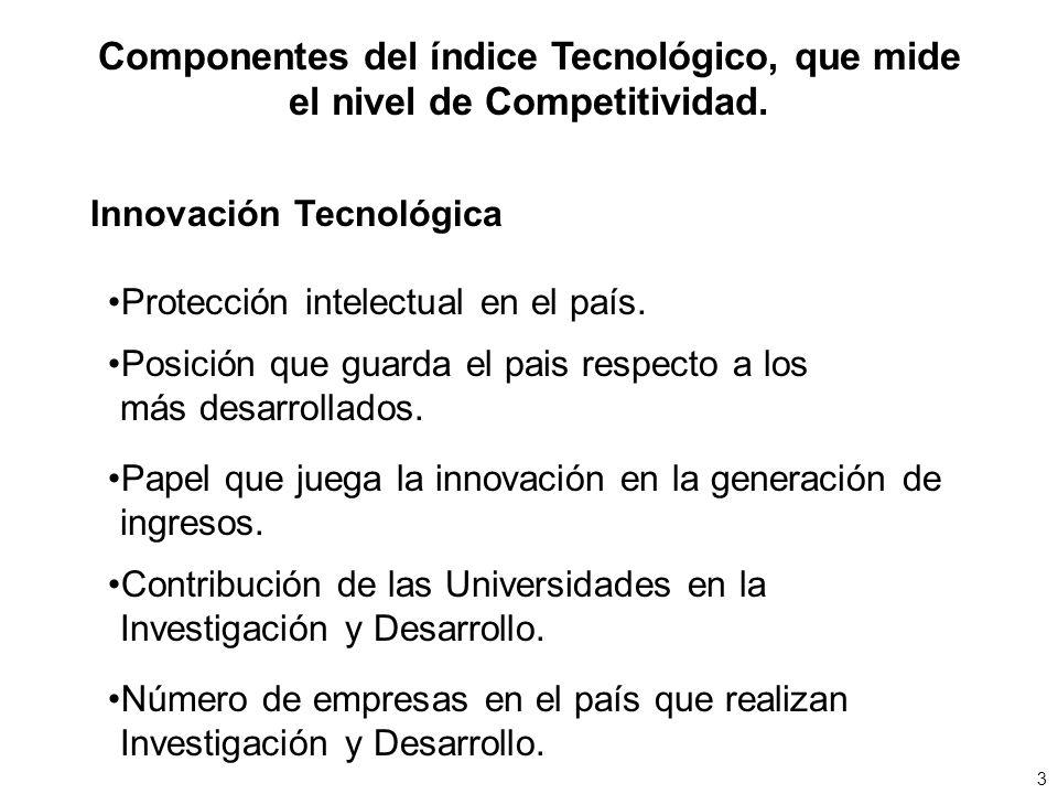 Componentes del índice Tecnológico, que mide el nivel de Competitividad. Innovación Tecnológica Protección intelectual en el país. Posición que guarda