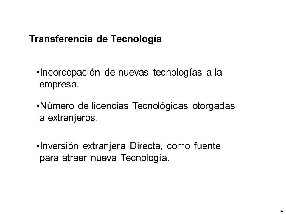 Transferencia de Tecnología Incorcopación de nuevas tecnologías a la empresa. Número de licencias Tecnológicas otorgadas a extranjeros. Inversión extr