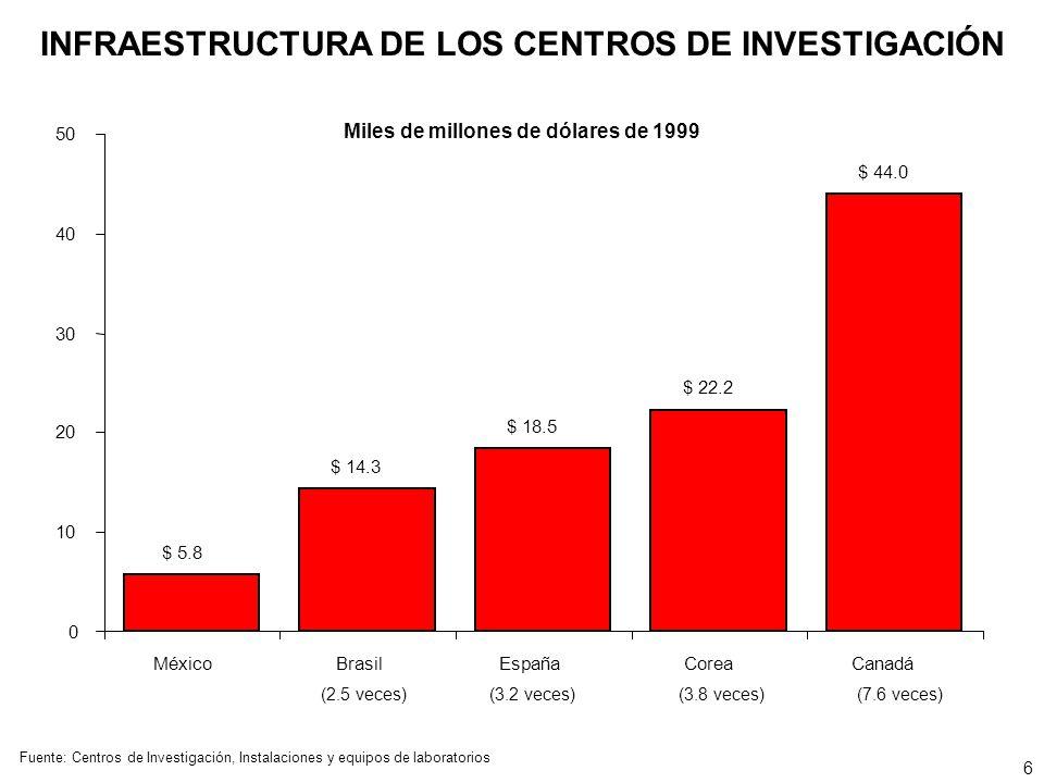 $ 5.8 $ 14.3 $ 18.5 $ 22.2 $ 44.0 0 10 20 30 40 50 MéxicoBrasilEspañaCoreaCanadá (2.5 veces)(3.2 veces)(3.8 veces)(7.6 veces) INFRAESTRUCTURA DE LOS C