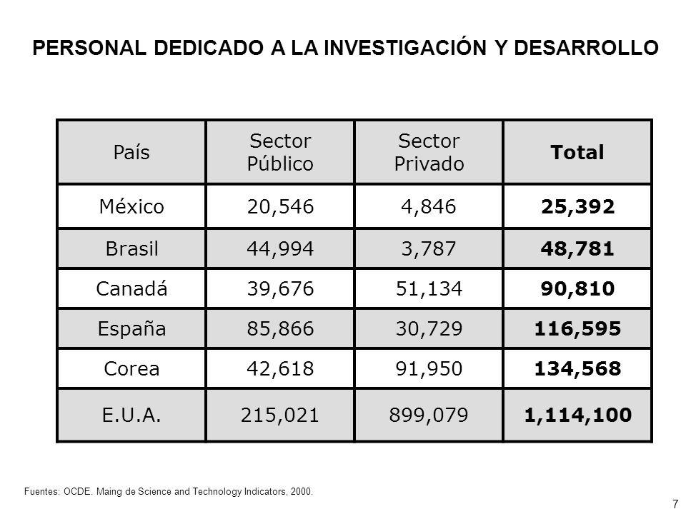País Sector Público Sector Privado Total México20,5464,84625,392 Brasil44,9943,78748,781 Canadá39,67651,13490,810 España85,86630,729116,595 Corea42,61891,950134,568 E.U.A.215,021899,0791,114,100 PERSONAL DEDICADO A LA INVESTIGACIÓN Y DESARROLLO Fuentes: OCDE.