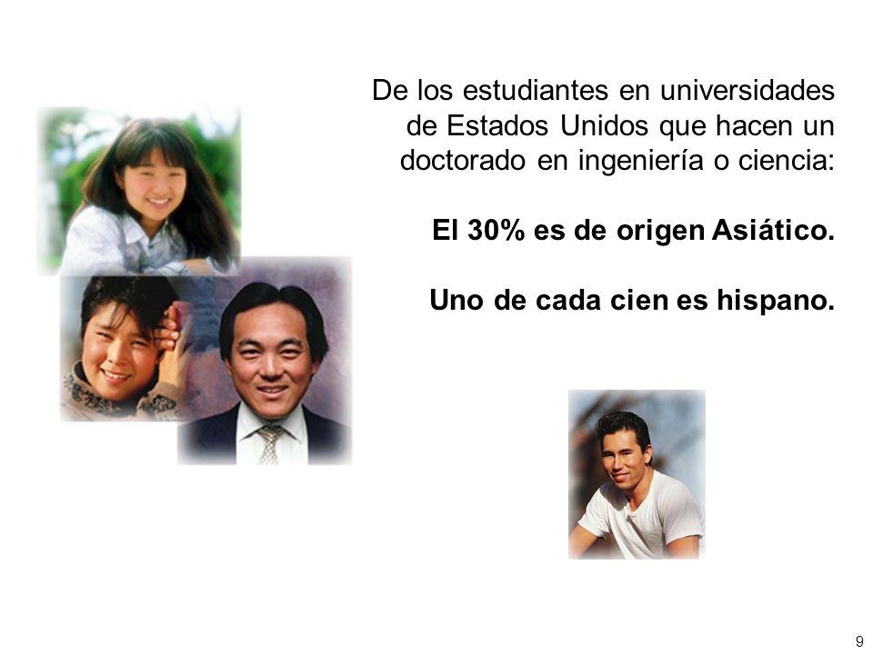De los estudiantes en universidades de Estados Unidos que hacen un doctorado en ingeniería o ciencia: El 30% es de origen Asiático. Uno de cada cien e