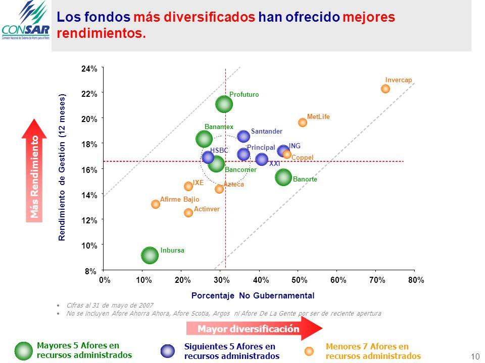 10 Los fondos más diversificados han ofrecido mejores rendimientos.