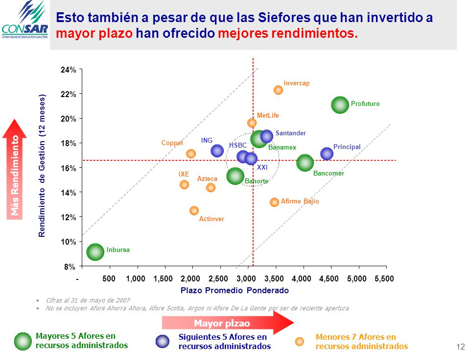 12 Profuturo XXI Santander Banamex Actinver Principal Bancomer Banorte Azteca ING Invercap HSBC Inbursa MetLife IXE Afirme Bajio Coppel -500 1,0001,5002,0002,5003,0003,5004,0004,5005,0005,500 Plazo Promedio Ponderado Rendimiento de Gestión (12 meses) 8% 10% 12% 14% 16% 18% 20% 22% 24% Esto también a pesar de que las Siefores que han invertido a mayor plazo han ofrecido mejores rendimientos.