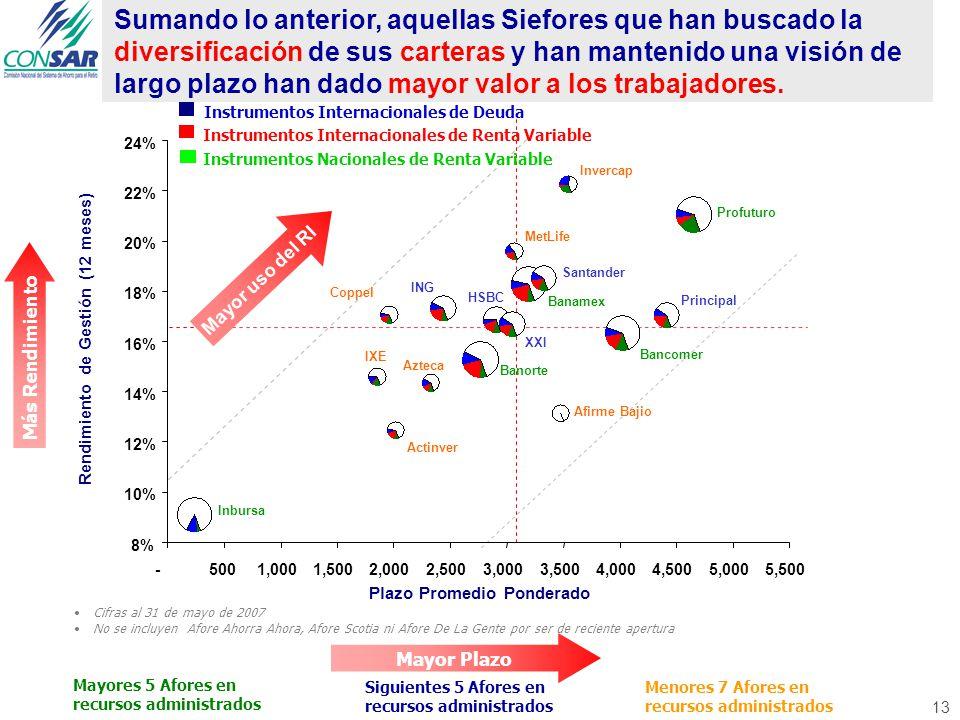13 Profuturo XXI Santander Banamex Actinver Principal Bancomer Banorte Azteca ING Invercap HSBC Inbursa MetLife IXE Afirme Bajio Coppel Plazo Promedio Ponderado Mayor uso del RI Instrumentos Internacionales de Deuda Instrumentos Internacionales de Renta Variable Instrumentos Nacionales de Renta Variable Rendimiento de Gestión (12 meses) 8% 10% 12% 14% 16% 18% 20% 22% 24% -500 1,0001,5002,0002,5003,0003,5004,0004,5005,0005,500 Mayor Plazo Sumando lo anterior, aquellas Siefores que han buscado la diversificación de sus carteras y han mantenido una visión de largo plazo han dado mayor valor a los trabajadores.