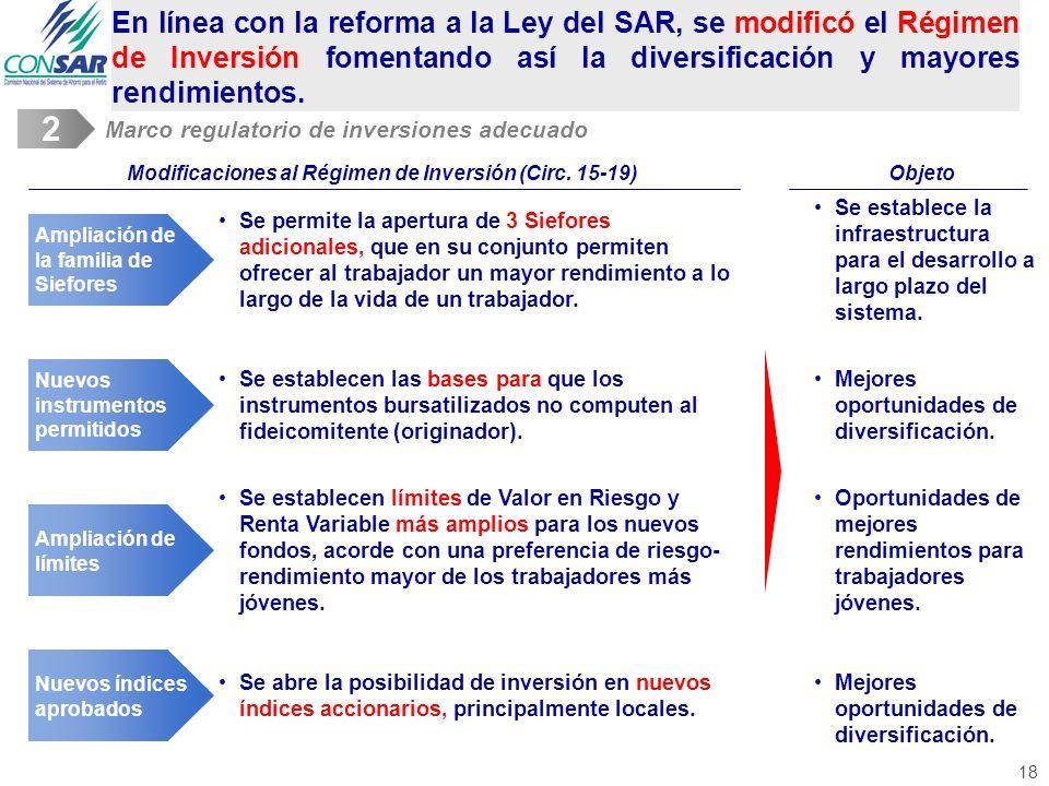 18 Modificaciones al Régimen de Inversión (Circ.
