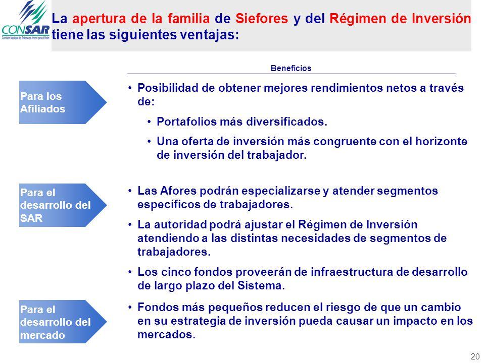 20 Para el desarrollo del SAR Las Afores podrán especializarse y atender segmentos específicos de trabajadores.