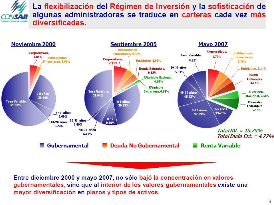 9 La flexibilización del Régimen de Inversión y la sofisticación de algunas administradoras se traduce en carteras cada vez más diversificadas.