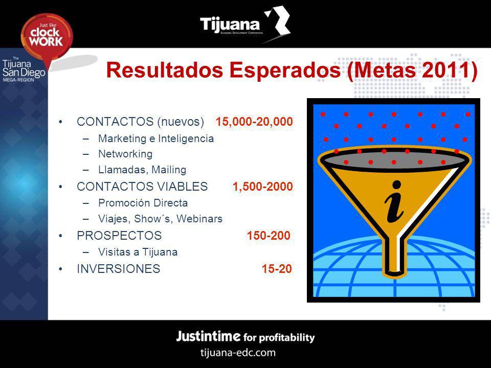 Resultados Esperados (Metas 2011) CONTACTOS (nuevos) 15,000-20,000 –Marketing e Inteligencia –Networking –Llamadas, Mailing CONTACTOS VIABLES 1,500-20