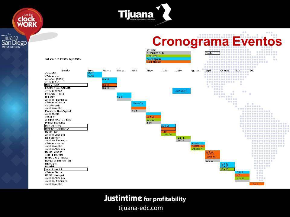 Cronograma Eventos Julio 20-21 Marzo 29 Agosto 11 Agosto 30 Agosto 11 Sept 9 Sept 15 Nov 3 Nov 14 Dic 6 Jul 14 Juln 30