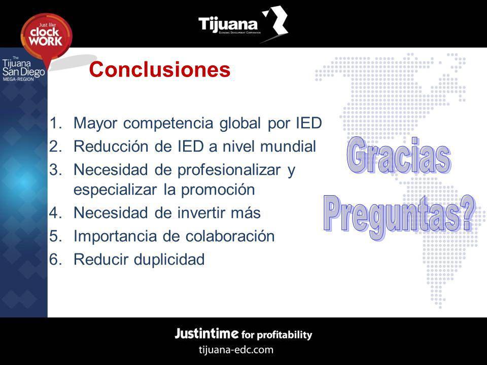 Conclusiones 1.Mayor competencia global por IED 2.Reducción de IED a nivel mundial 3.Necesidad de profesionalizar y especializar la promoción 4.Necesi