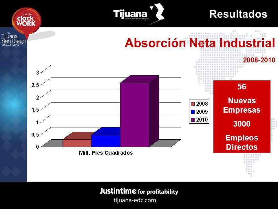 Absorción Neta Industrial 2008-2010 Resultados 56 Nuevas Empresas 3000 Empleos Directos