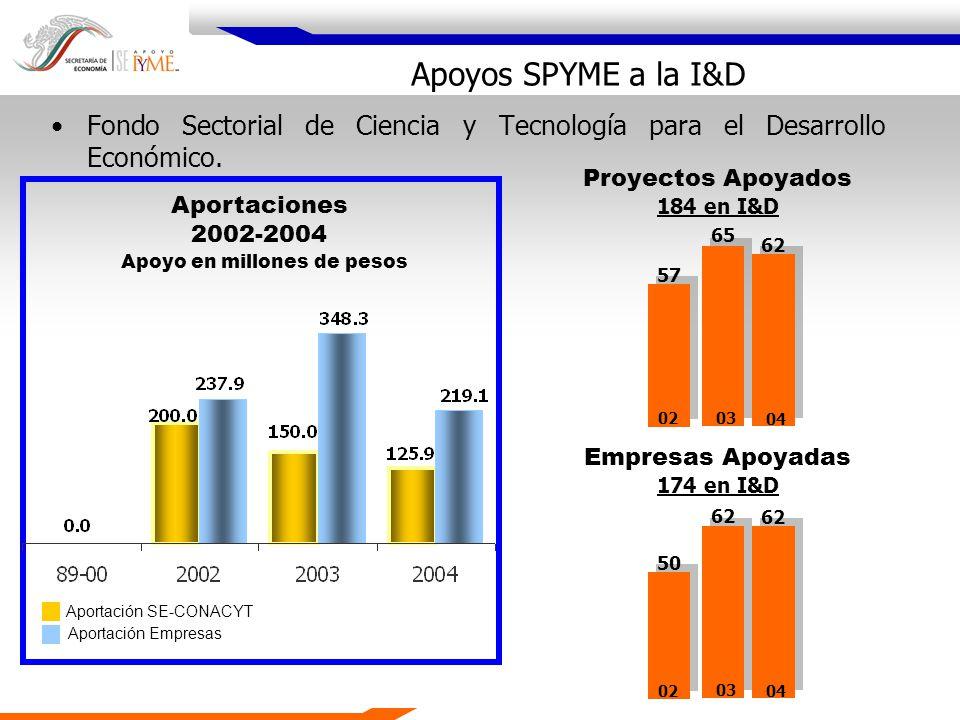 Fondo Sectorial de Ciencia y Tecnología para el Desarrollo Económico. Aportaciones 2002-2004 Apoyo en millones de pesos Proyectos Apoyados 184 en I&D