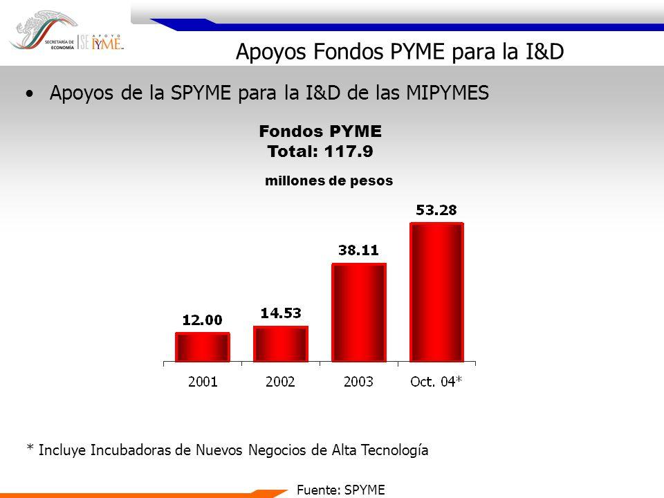 Apoyos de la SPYME para la I&D de las MIPYMES Fondos PYME Total: 117.9 millones de pesos * Incluye Incubadoras de Nuevos Negocios de Alta Tecnología F