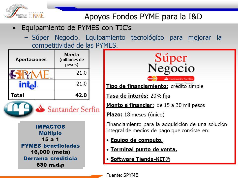 Aportaciones Monto (millones de pesos) 21.0 Total42.0 Equipamiento de PYMES con TICs –Súper Negocio. Equipamiento tecnológico para mejorar la competit