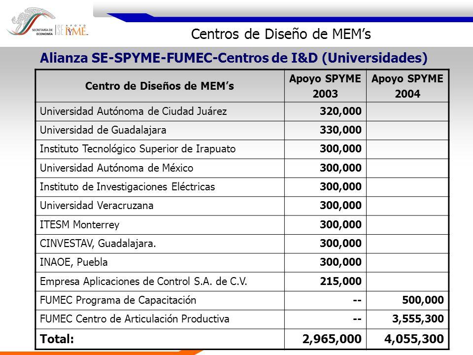Centros de Diseño de MEMs Centro de Diseños de MEMs Apoyo SPYME 2003 Apoyo SPYME 2004 Universidad Autónoma de Ciudad Juárez320,000 Universidad de Guad