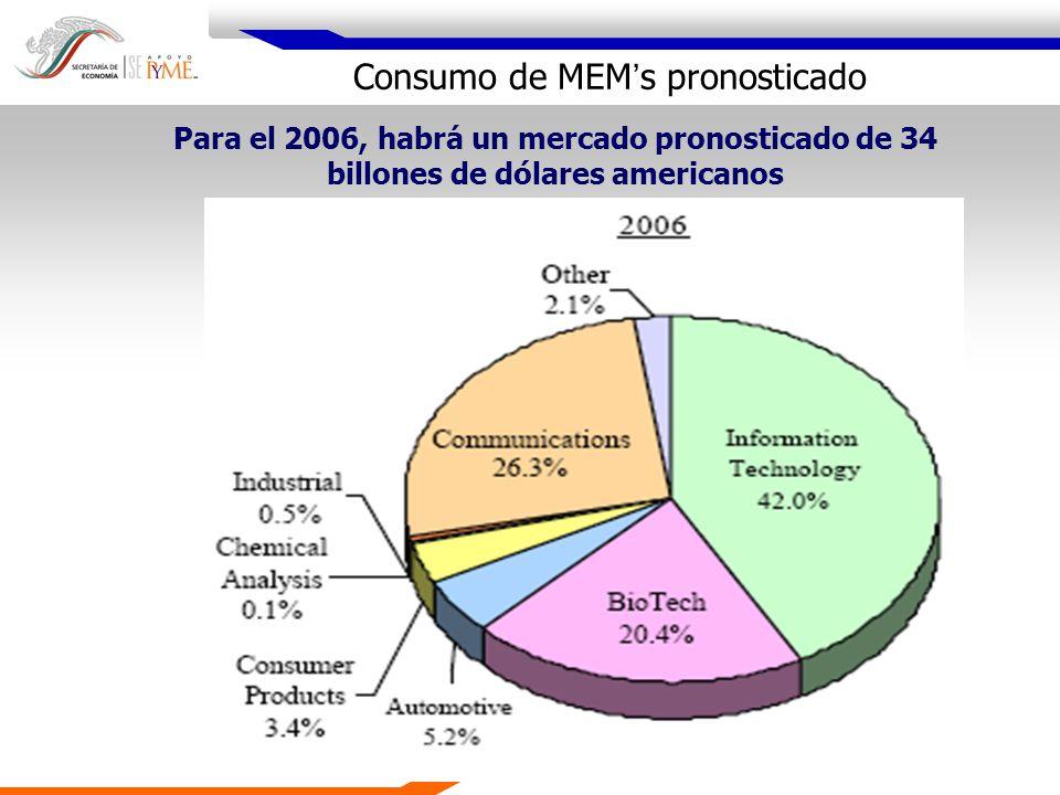 Para el 2006, habrá un mercado pronosticado de 34 billones de dólares americanos Consumo de MEM s pronosticado