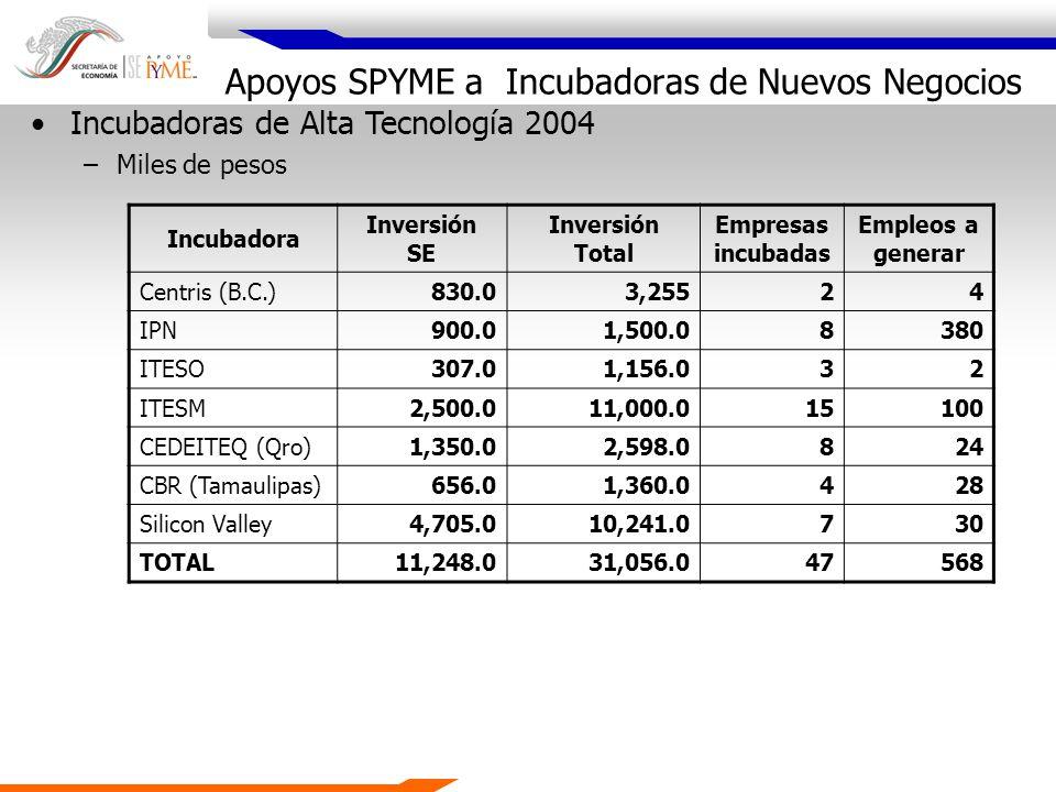 Apoyos SPYME a Incubadoras de Nuevos Negocios Incubadora Inversión SE Inversión Total Empresas incubadas Empleos a generar Centris (B.C.)830.03,25524