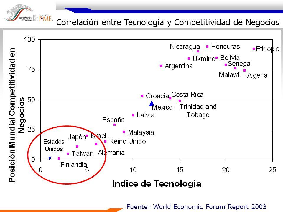Fuente: World Economic Forum Report 2003 Posición Mundial Competitividad en Negocios Correlación entre Tecnología y Competitividad de Negocios