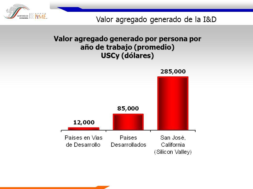 Valor agregado generado de la I&D Valor agregado generado por persona por año de trabajo (promedio) USCy (dólares)