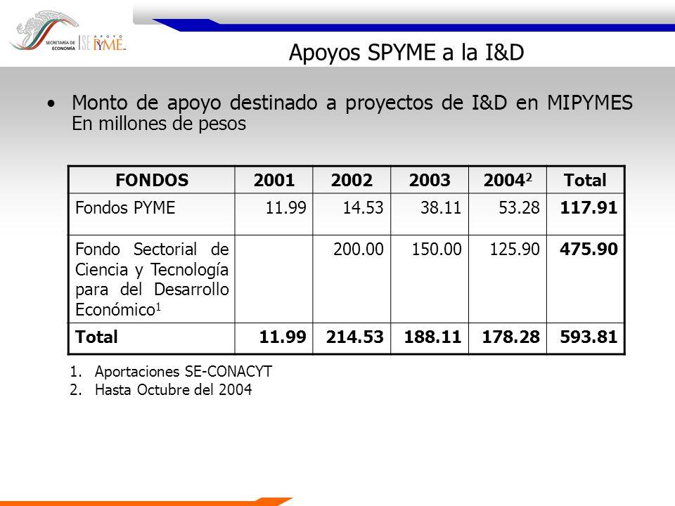Apoyos SPYME a la I&D FONDOS2001200220032004 2 Total Fondos PYME11.9914.5338.1153.28117.91 Fondo Sectorial de Ciencia y Tecnología para del Desarrollo