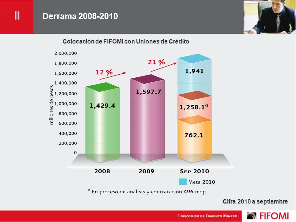 Derrama 2008-2010 Colocación de FIFOMI con Uniones de Crédito Cifra 2010 a septiembre II