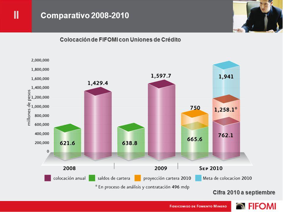Comparativo 2008-2010 Colocación de FIFOMI con Uniones de Crédito Cifra 2010 a septiembre II