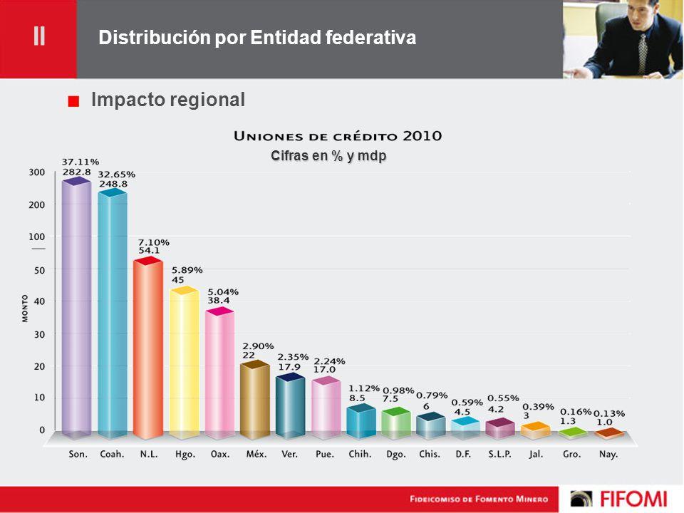Distribución por Entidad federativa Impacto regional Cifras en % y mdp II