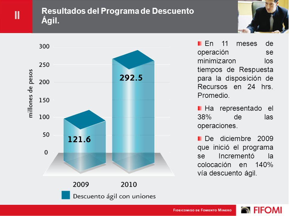Resultados del Programa de Descuento Ágil.