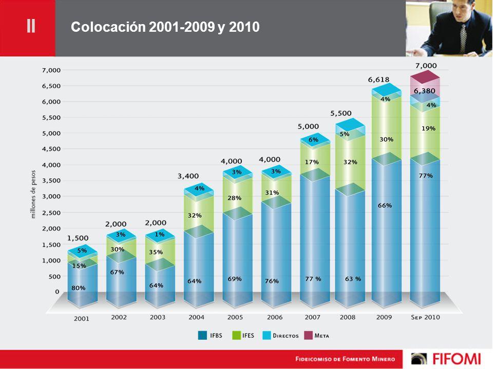 Colocación 2001-2009 y 2010 II