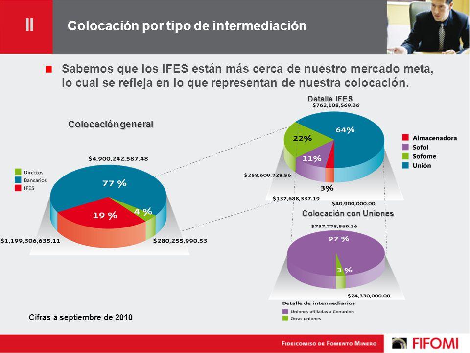Colocación por tipo de intermediación Sabemos que los IFES están más cerca de nuestro mercado meta, lo cual se refleja en lo que representan de nuestra colocación.