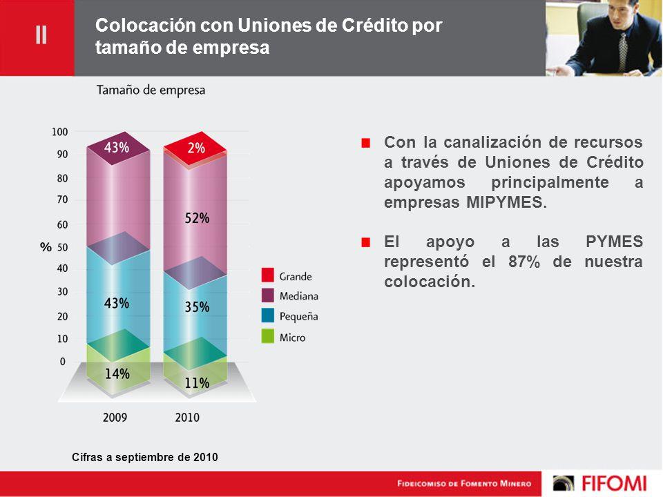 Colocación con Uniones de Crédito por tamaño de empresa Con la canalización de recursos a través de Uniones de Crédito apoyamos principalmente a empresas MIPYMES.