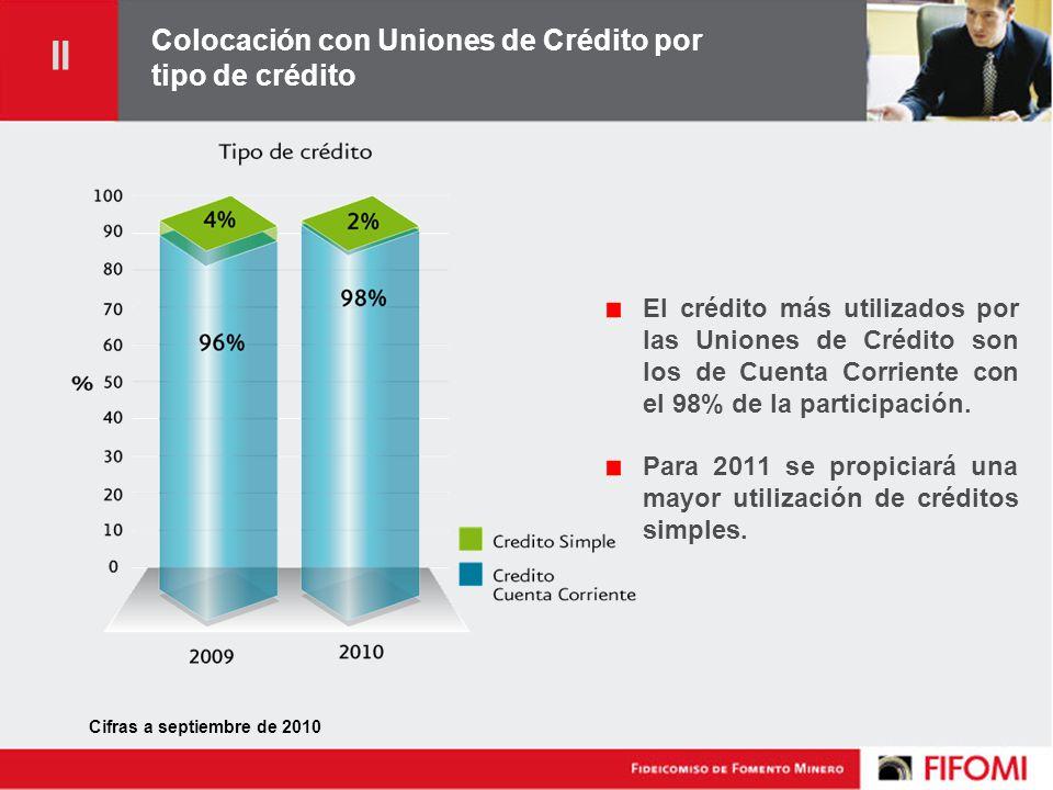 Colocación con Uniones de Crédito por tipo de crédito El crédito más utilizados por las Uniones de Crédito son los de Cuenta Corriente con el 98% de la participación.