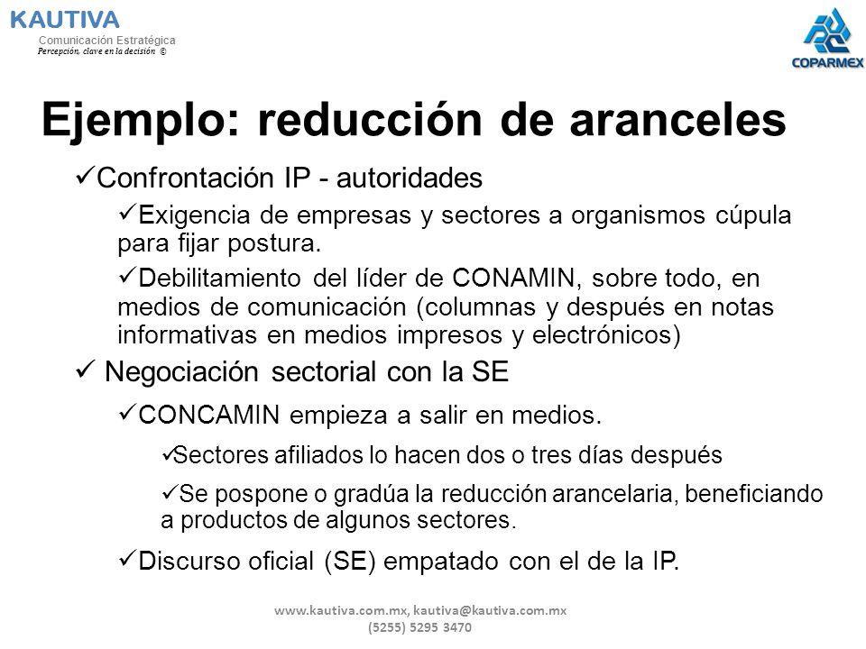 Ejemplo: reducción de aranceles Confrontación IP - autoridades Exigencia de empresas y sectores a organismos cúpula para fijar postura. Debilitamiento