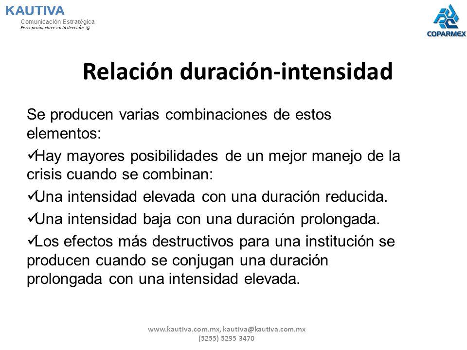 Relación duración-intensidad Se producen varias combinaciones de estos elementos: Hay mayores posibilidades de un mejor manejo de la crisis cuando se