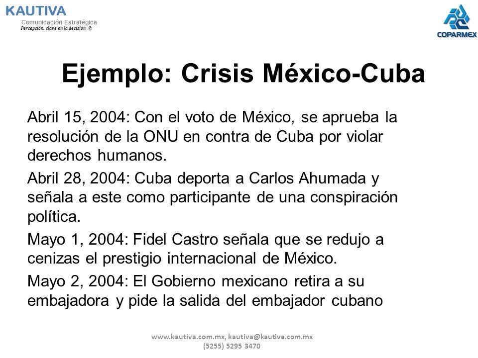 Ejemplo: Crisis México-Cuba Abril 15, 2004: Con el voto de México, se aprueba la resolución de la ONU en contra de Cuba por violar derechos humanos. A