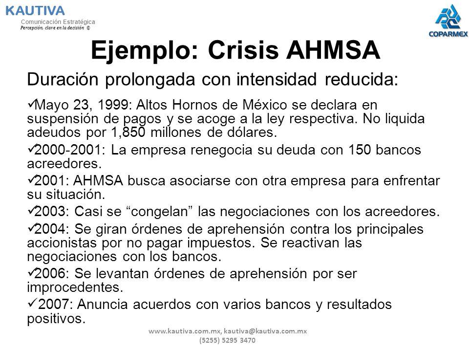 Ejemplo: Crisis AHMSA Duración prolongada con intensidad reducida: Mayo 23, 1999: Altos Hornos de México se declara en suspensión de pagos y se acoge