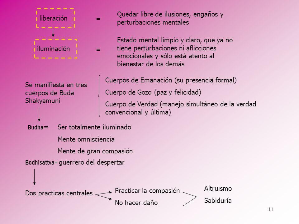 11 Quedar libre de ilusiones, engaños y perturbaciones mentales = Estado mental limpio y claro, que ya no tiene perturbaciones ni aflicciones emociona