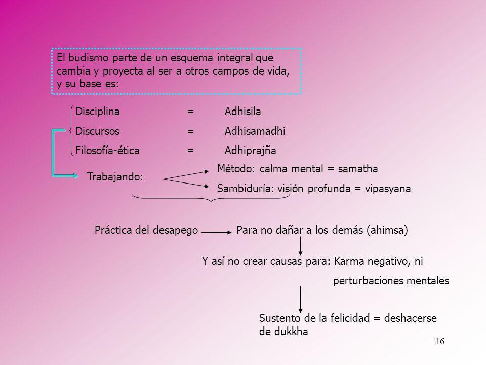 16 Disciplina Discursos Filosofía-ética Método: calma mental = samatha Sambiduría: visión profunda = vipasyana El budismo parte de un esquema integral
