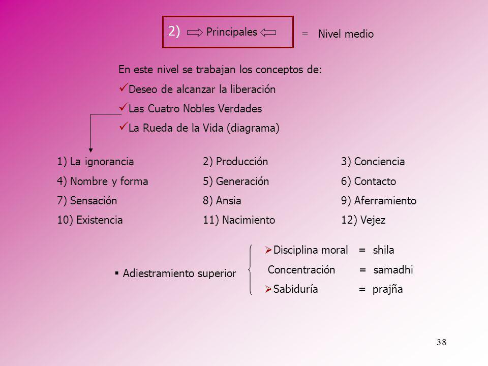38 Nivel medio En este nivel se trabajan los conceptos de: Deseo de alcanzar la liberación Las Cuatro Nobles Verdades La Rueda de la Vida (diagrama) 2