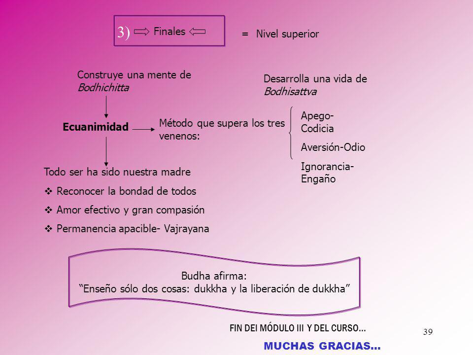 39 Finales =Nivel superior 3) Ecuanimidad Construye una mente de Bodhichitta Método que supera los tres venenos: Desarrolla una vida de Bodhisattva Ap