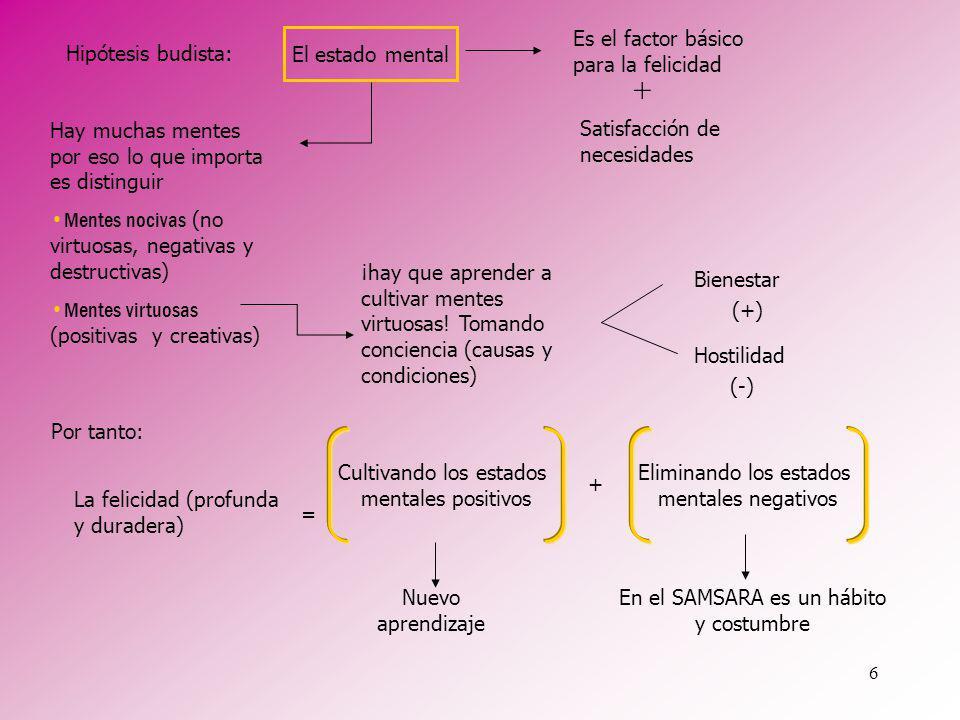 6 Hipótesis budista: Satisfacción de necesidades + El estado mental Es el factor básico para la felicidad + Hay muchas mentes por eso lo que importa e