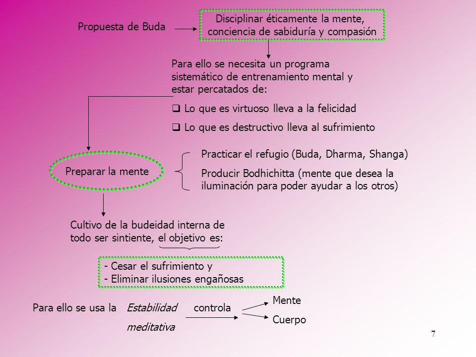 7 Para ello se necesita un programa sistemático de entrenamiento mental y estar percatados de: Lo que es virtuoso lleva a la felicidad Lo que es destr