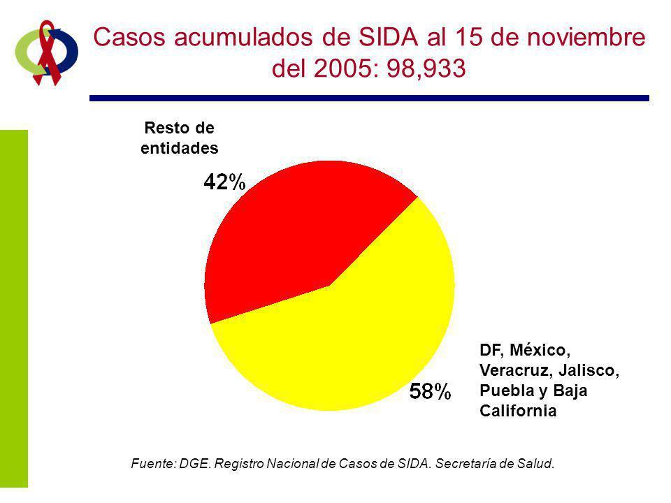 Casos acumulados de SIDA al 15 de noviembre del 2005: 98,933 Fuente: DGE. Registro Nacional de Casos de SIDA. Secretaría de Salud. DF, México, Veracru