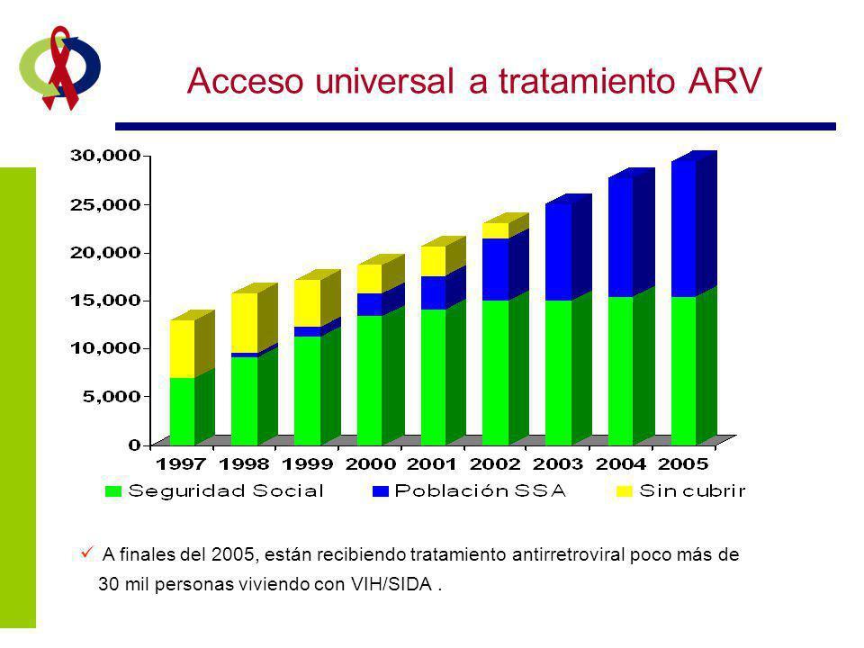 Acceso universal a tratamiento ARV A finales del 2005, están recibiendo tratamiento antirretroviral poco más de 30 mil personas viviendo con VIH/SIDA.