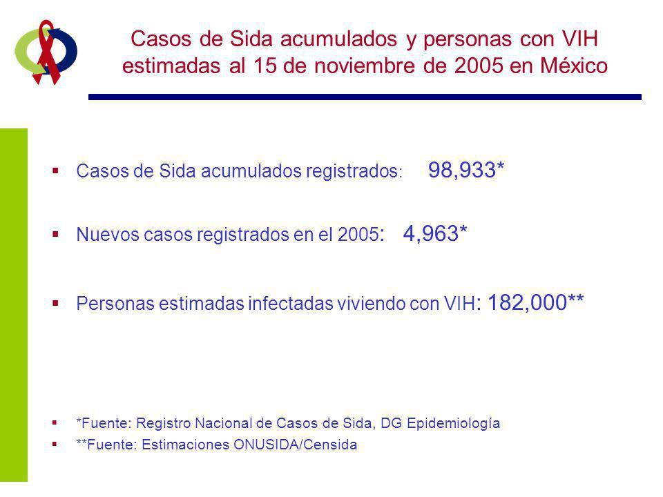 Casos de Sida acumulados y personas con VIH estimadas al 15 de noviembre de 2005 en México Casos de Sida acumulados registrados : 98,933* Nuevos casos