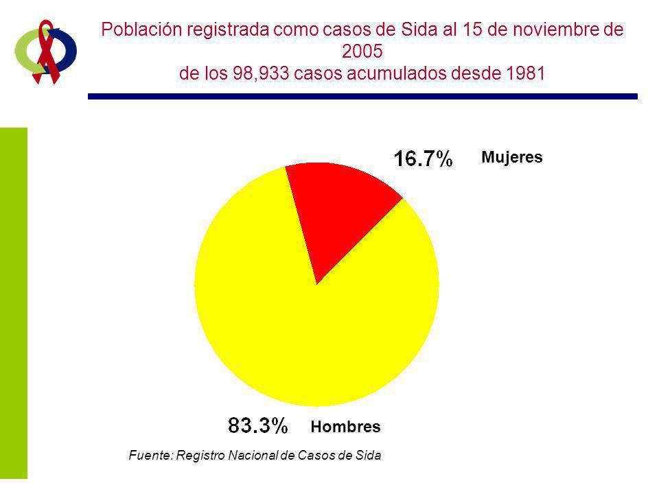 Población registrada como casos de Sida al 15 de noviembre de 2005 de los 98,933 casos acumulados desde 1981 Fuente: Registro Nacional de Casos de Sid